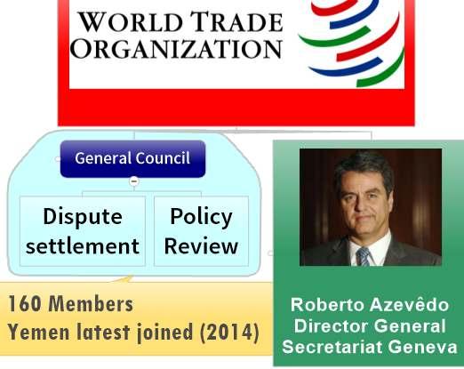 WTO organization chart