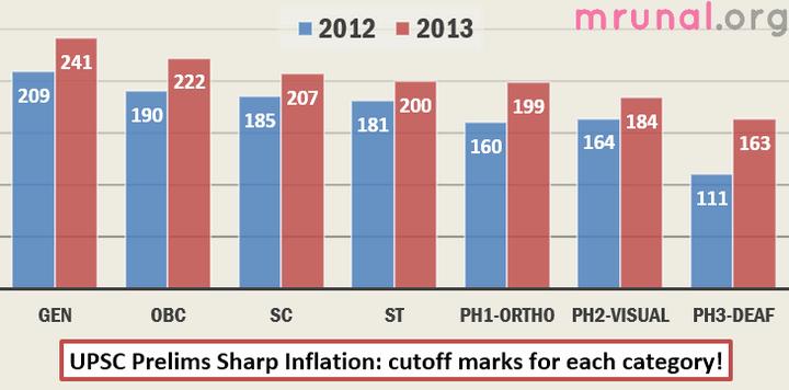chart UPSC CSAT Cutoffs 2011-2013