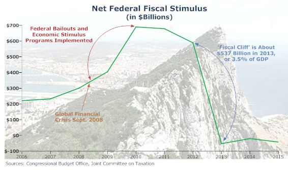 fiscal cliff graph