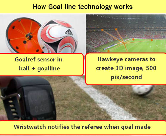 how goal line technology works FIFA 2014