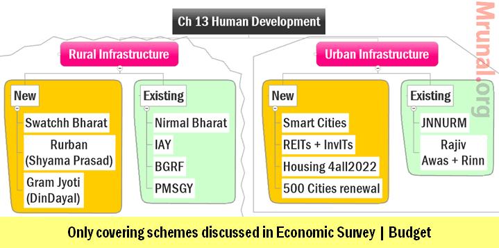Economic Survey Ch13 Part3: Rural & Urban Infrastructure, REITS, Smart ...