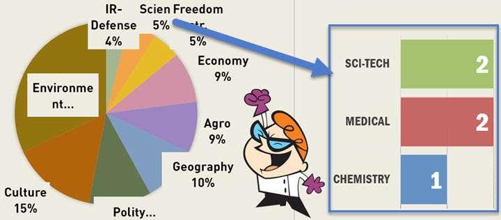 Cover CSAT 2014 Science Questions