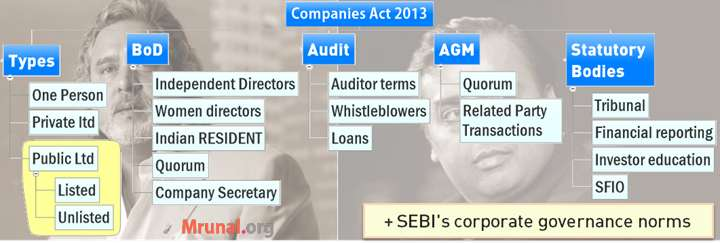 Cover Companies Act 2013