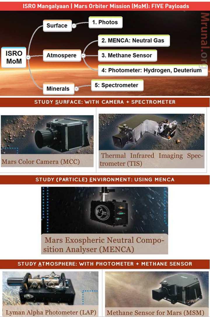 ISRO Mars Mission Mangalyan Payloads