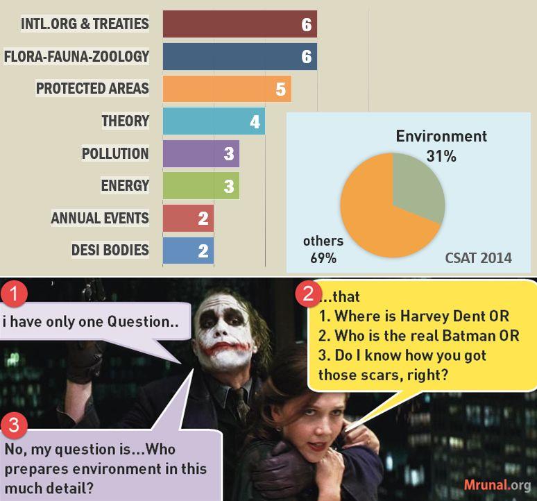 chart CSAT 2014 answerkey environment