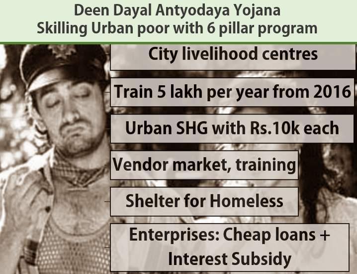 Deen Dayal Antyodaya Urban poor