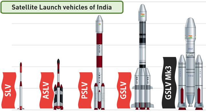 GSLV Mk-3 Launch vehicle