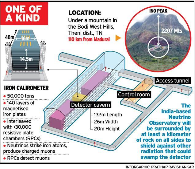 INO Indian Neutrino observatory
