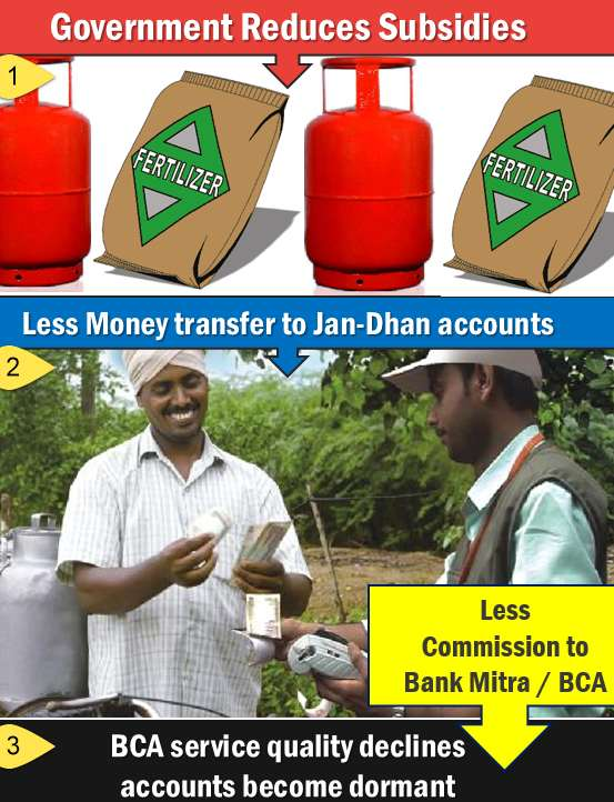 Jan Dhan Yojana BCA problem