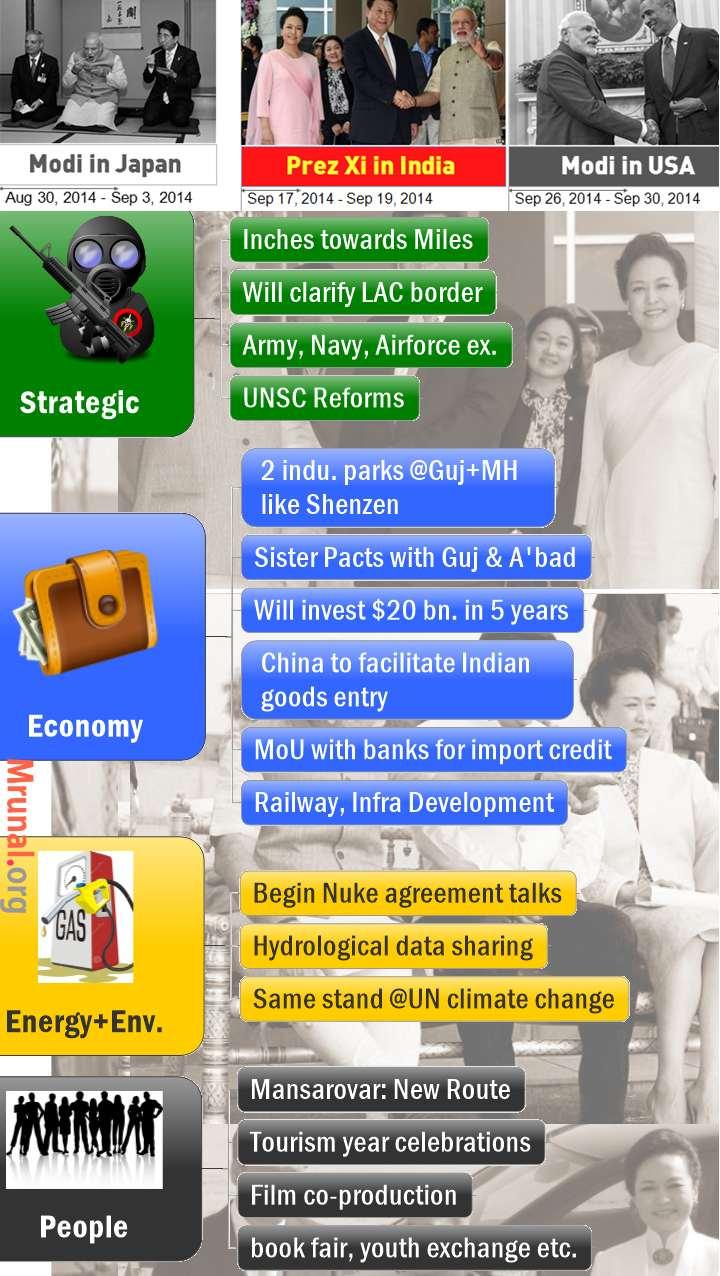 xi jinping india visit outcome