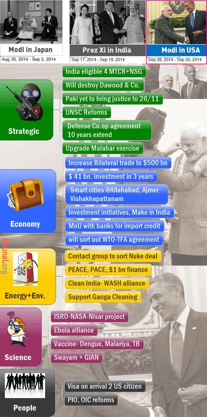 Mindmap Modi USA visit