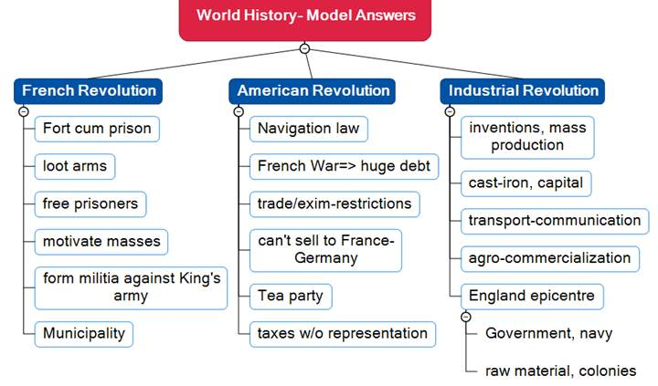 Model Answer World History Set1