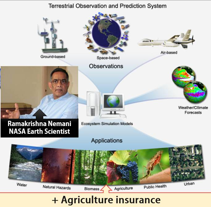 NASA TOPS system