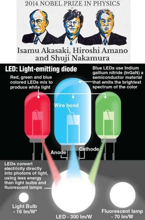 Nobel Physics award 2014 LED
