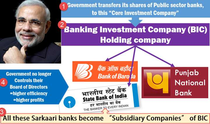 P J Nayak Committee recommendation Banking investment company
