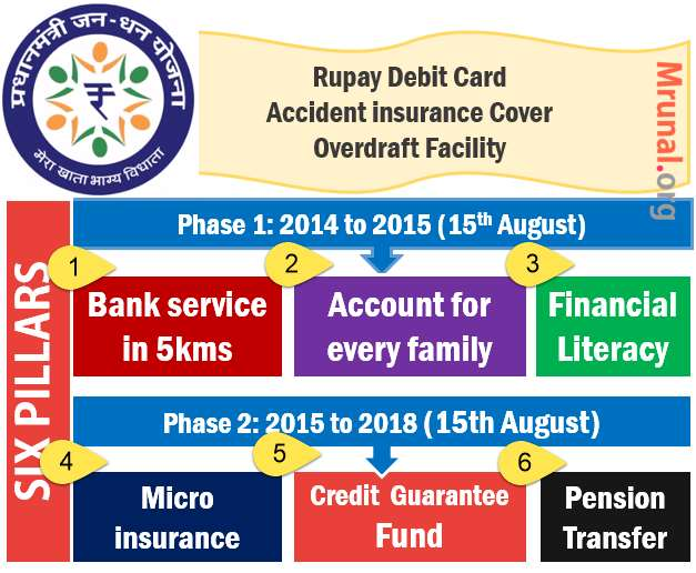 six pillars of Jan Dhan Yojana