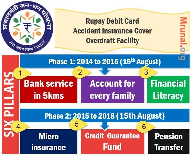Prime minister Jan Dhan Yojana PM-JDY features pillars benefits