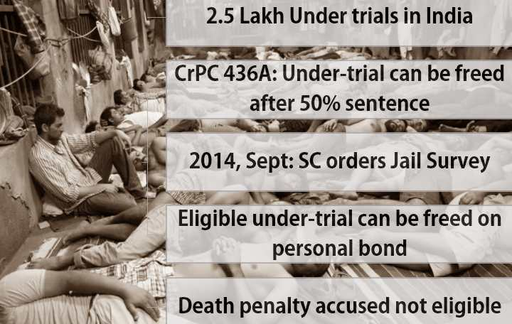 Supreme Court Guidelines on undertrial prisoners