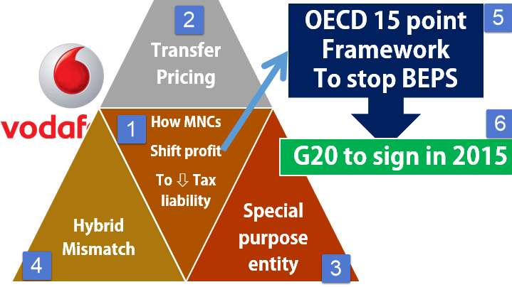 G20 BEPS Base erosion and profit shifting