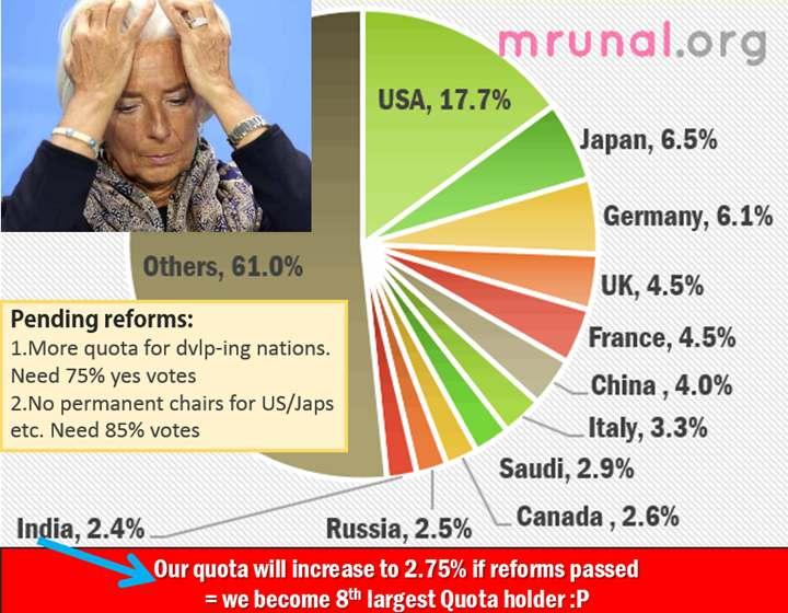 IMF quota reforms