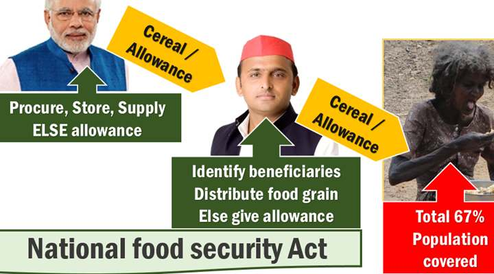 NFSA food security act