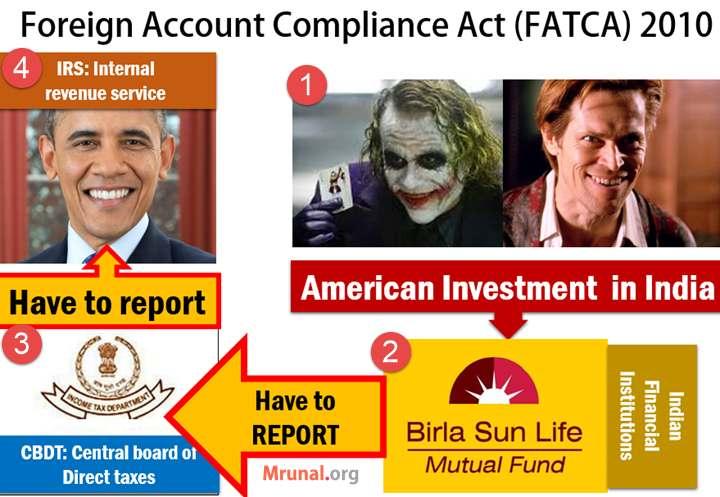 USA FATCA Act
