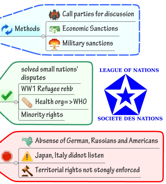 World History League of nations