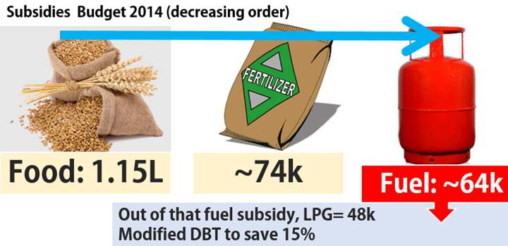 DBT will help reducing LPG subsidy burden