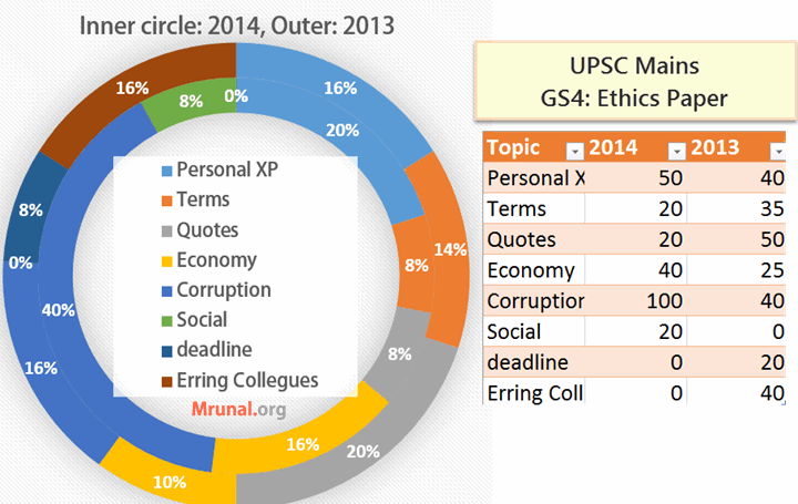 Analysis UPSC Mains Ethics 2014