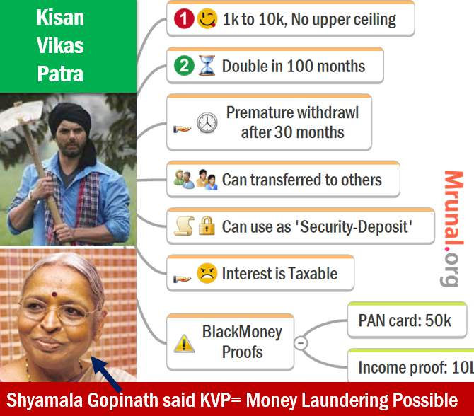 Kisan Vikas Patra KVP Features Terms
