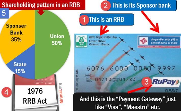 Regional Rural Bank RRB