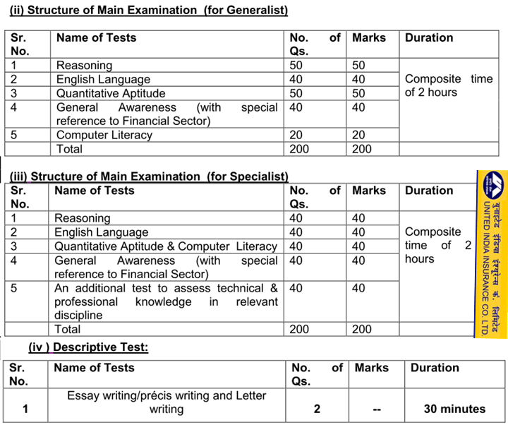 United India AO Exam Structure