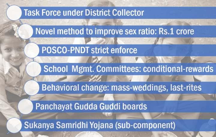 Salient Features of Beti Bachao Beti Padhao Yojana
