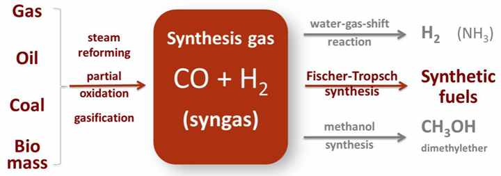 Synthetic Gas