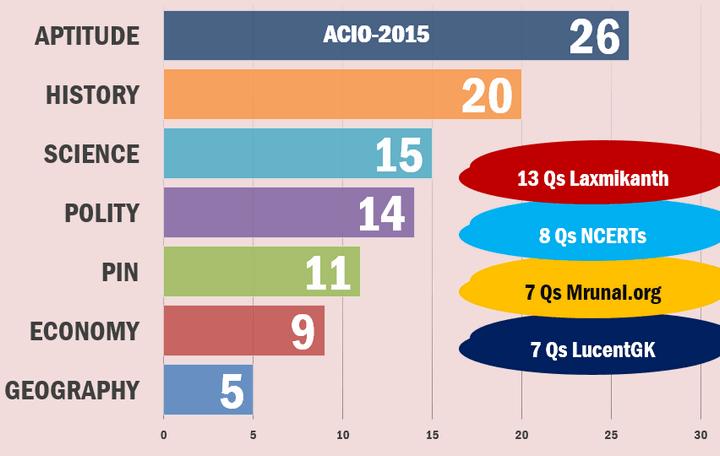 ACIO 2015 Answerkey