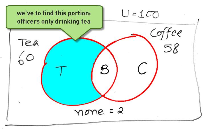 ACIO Aptitude Reasoning Venn Diagram
