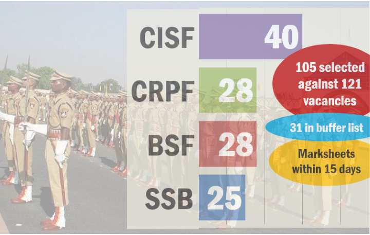 UPSC CAPF result for BSF CRPF SSB & CISF