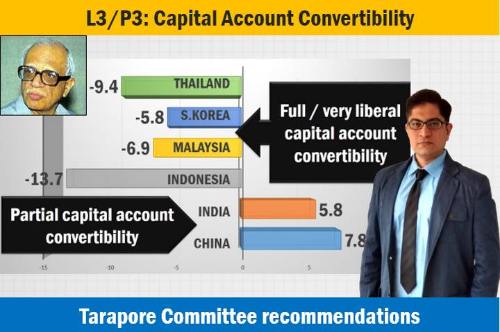 capital account convertibility in india essay