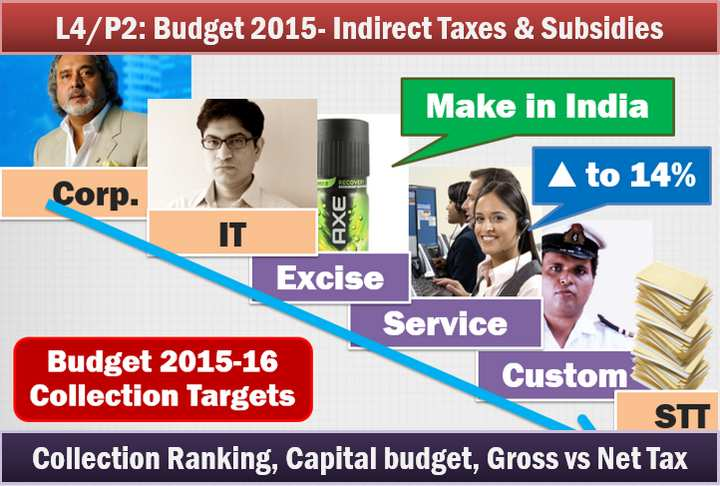 Subsidies in Budget 2015