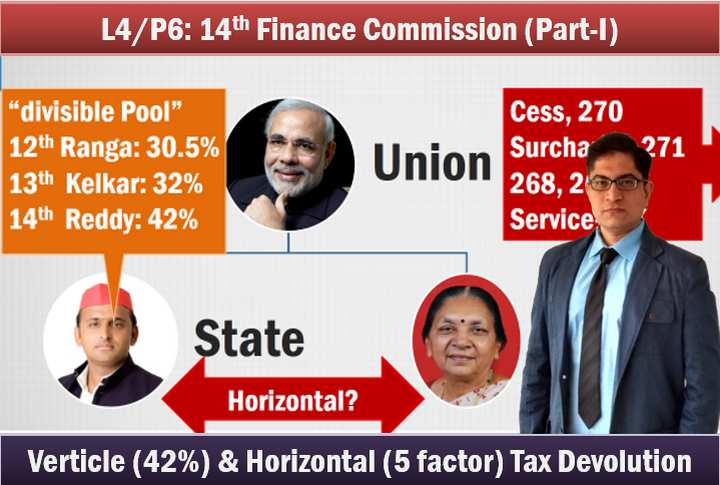 14th Finance Commission 42% Tax devolution horizontal formula