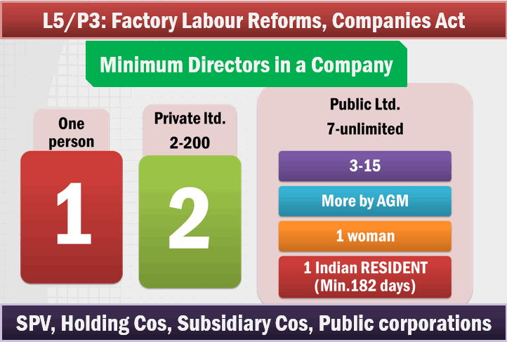 factory labour reforms