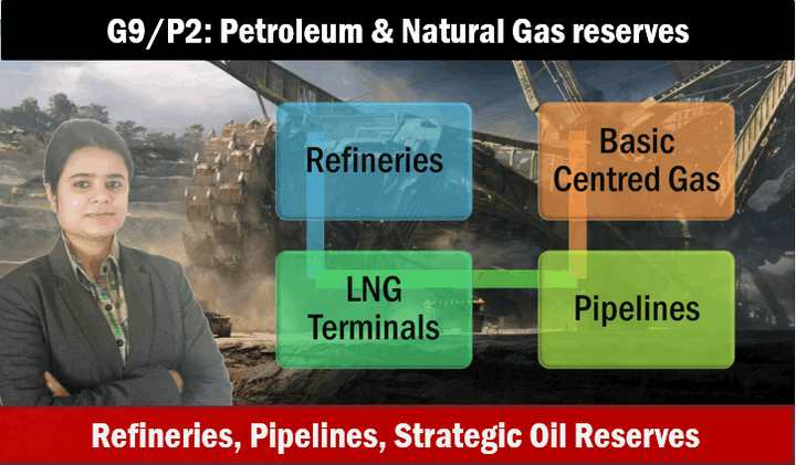 Geography Indian Petrolum & natural gas reserves
