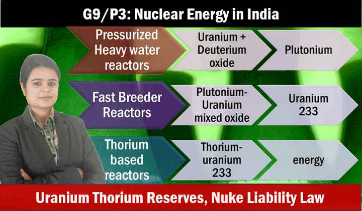 Geography Nuclear plants in India