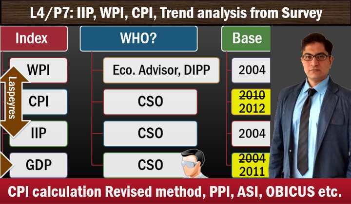Inflation Theory, WPI, CPI, IIP