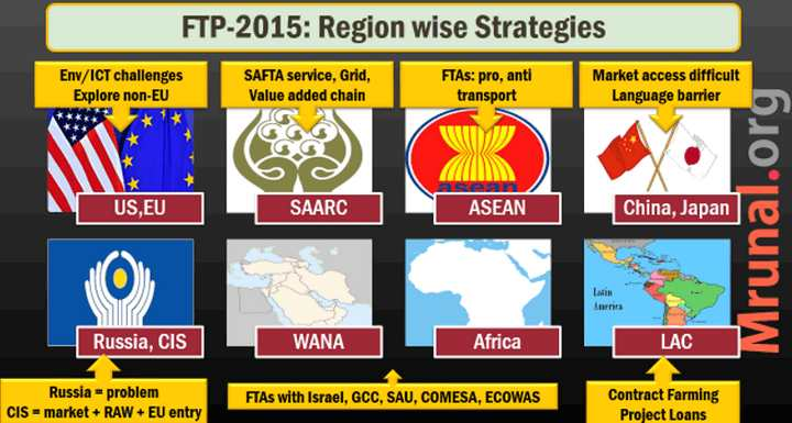 Foreign Trade Policy 2015 Regionwise strategy