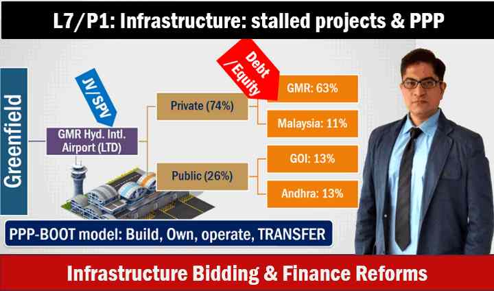L7/P1: infrastructure bidding financing, GMR Airport PPP