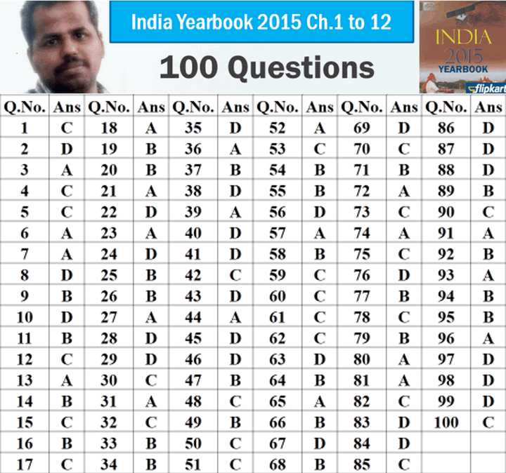 India Yearbook Mock test