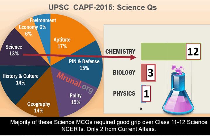CAPF Answerkey Economy & Chemistry