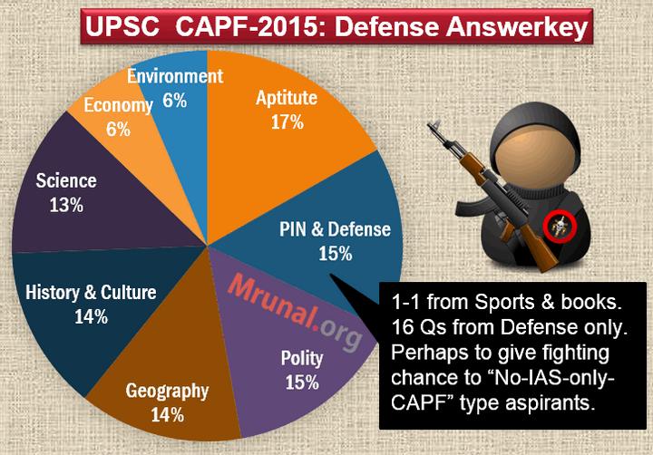 Anskey-2015-CAPF-Defense