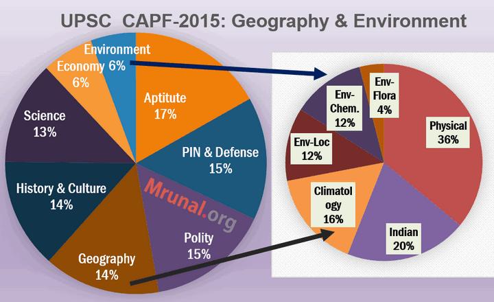 CAPF Answerkey Geography